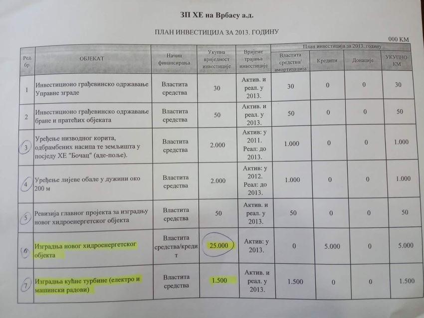 Foto: Plan investicija HE na Vrbasu za 2013. godinu