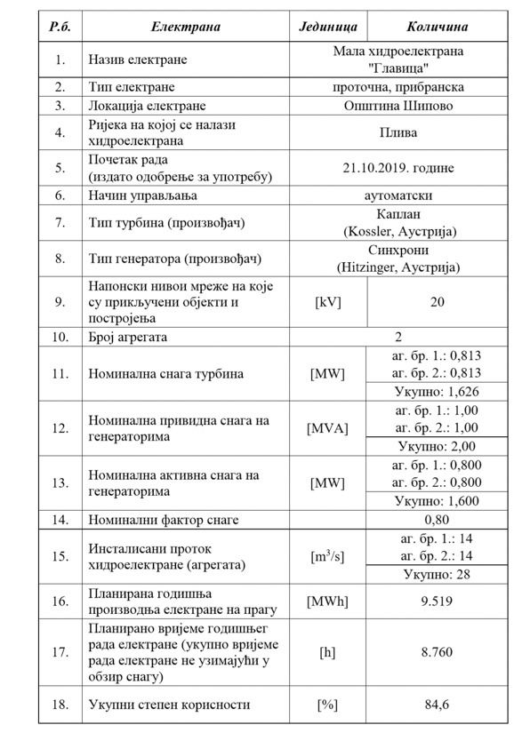 Dozvola za obavljanje djelatnosti proizvodnje električne energije u mHE Glavica izdata od Regulatorne komisije za energetiku RS