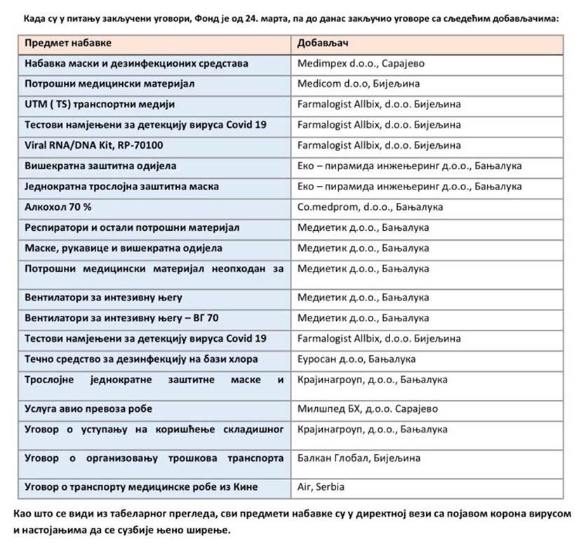 Medietik-Farmaceutske nabavke Fonda zdravstvenog osiguranja